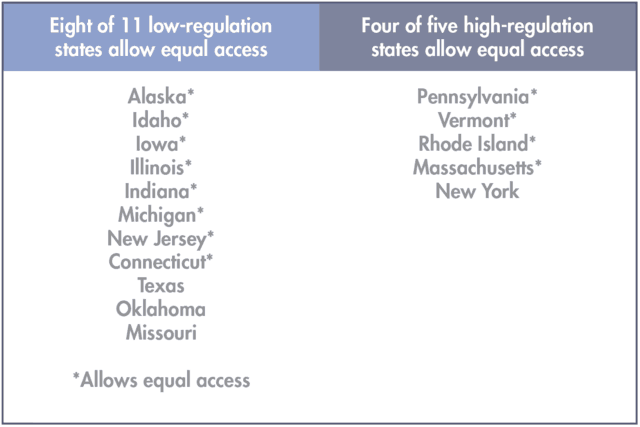 Eight of 11 low-regulation states allow equal access Four of five high-regulation states allow equal access
